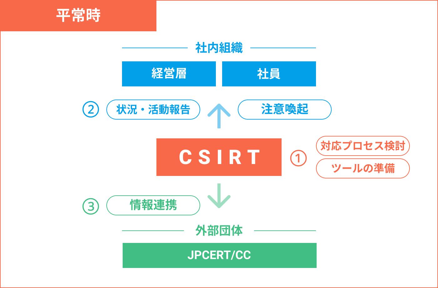 sec_topics_csirt_1.png