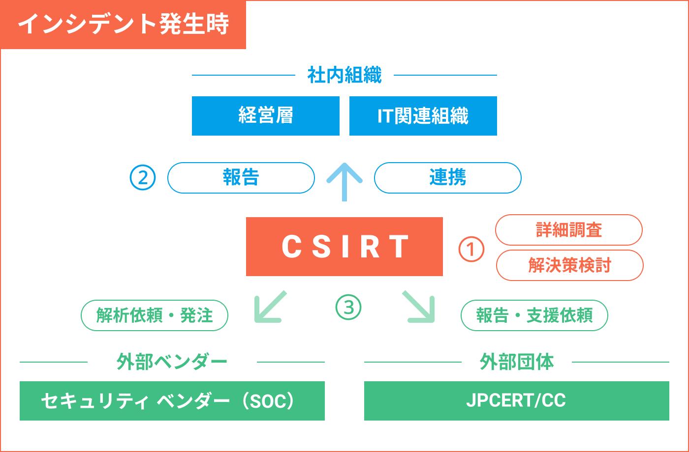 sec_topics_csirt_2.png