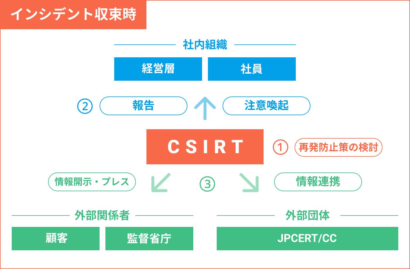 sec_topics_csirt_3.png